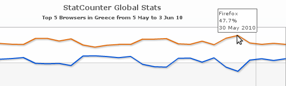 Daily browser statistics in Greece for 2010