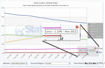 StatCounter statistics for the use of Linux in Europe